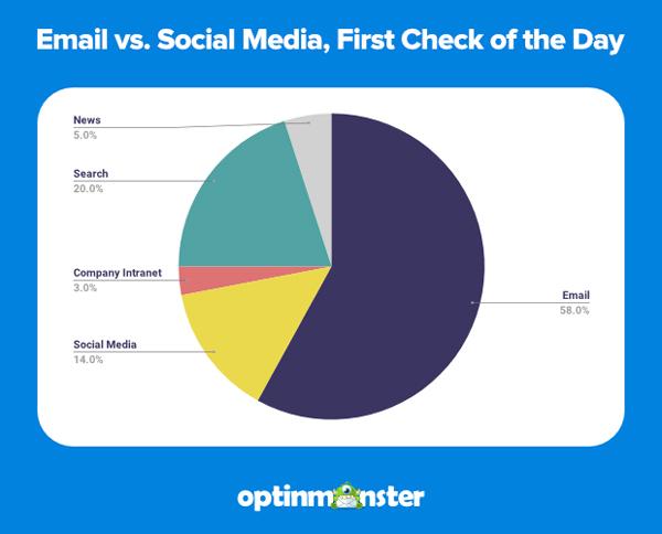 email vs social media pie chart